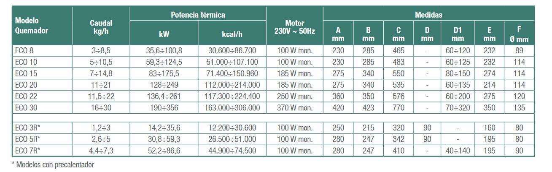 Caracteristicas Quemadores eco -1 Etapa